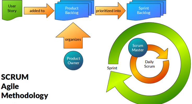 agile and scrum methodology